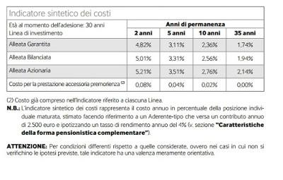 Alleata Previdenza indicatore sintetico costi
