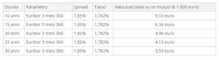Tasso variabile euribor Mutuo Banco posta
