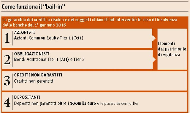 Info sul bail-in e il CET 1 Ratio