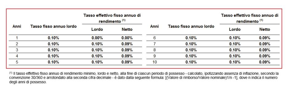 42979216a9 Buoni Fruttiferi Postali 2019: Rendimento e Interessi, Conviene ...
