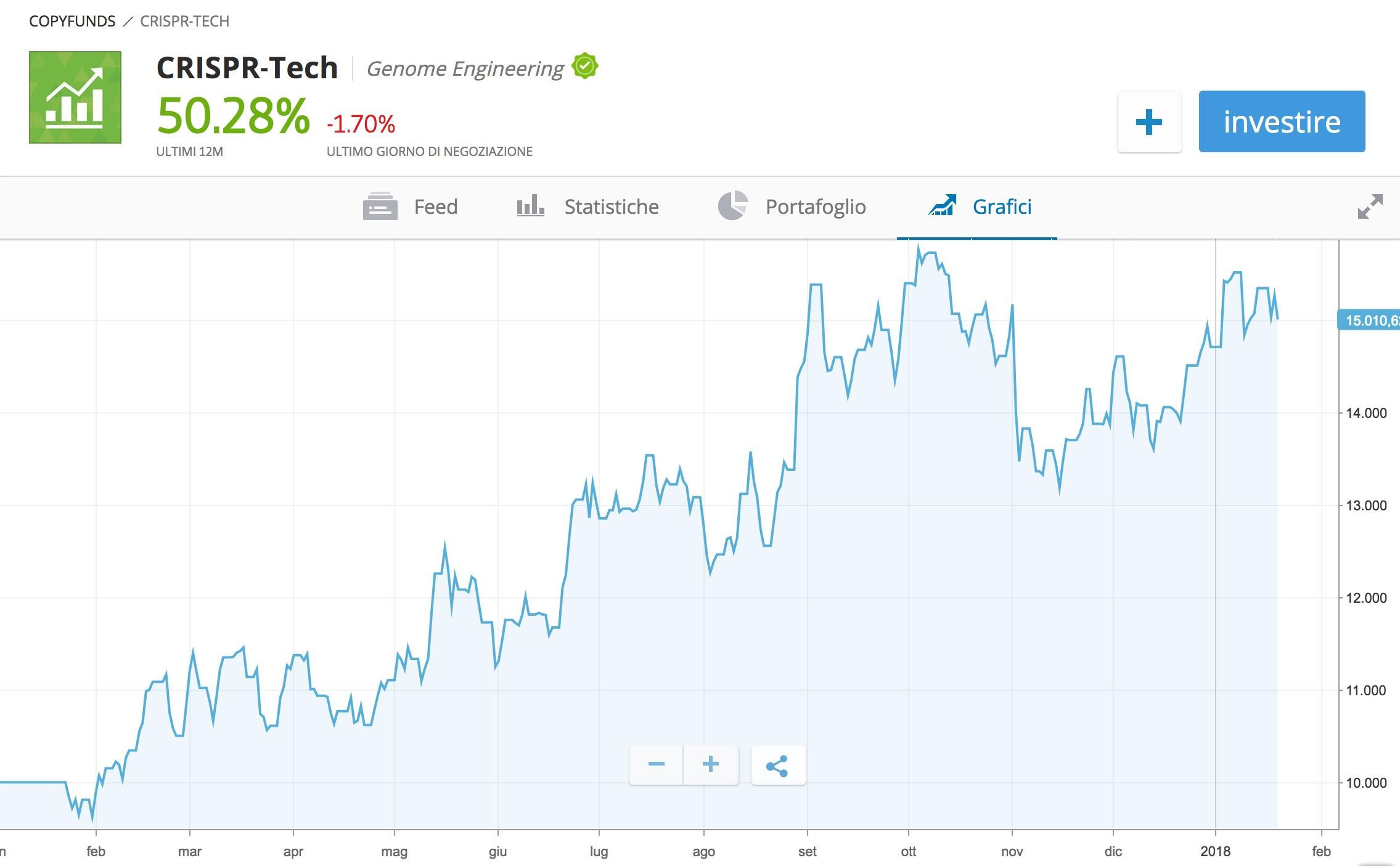 460946ff12 Investi in Biotech su eToro <<. Se sei alla ricerca di un investimento che  sia potenzialmente redditizio ...