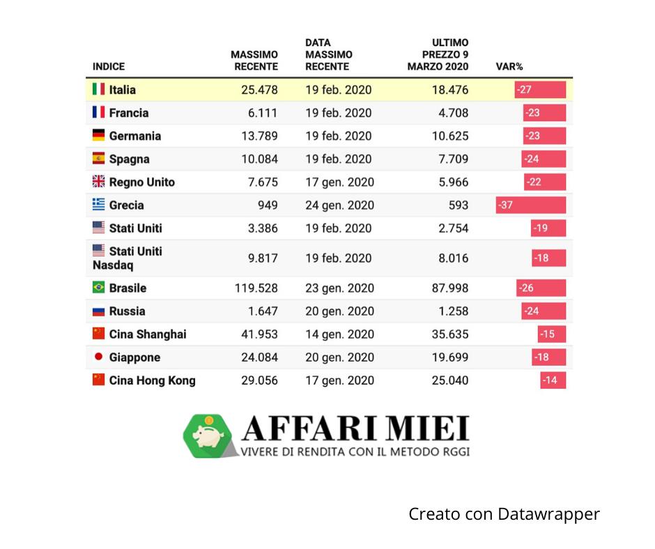 Quotazioni indice mercato azionario — Indici globali — TradingView