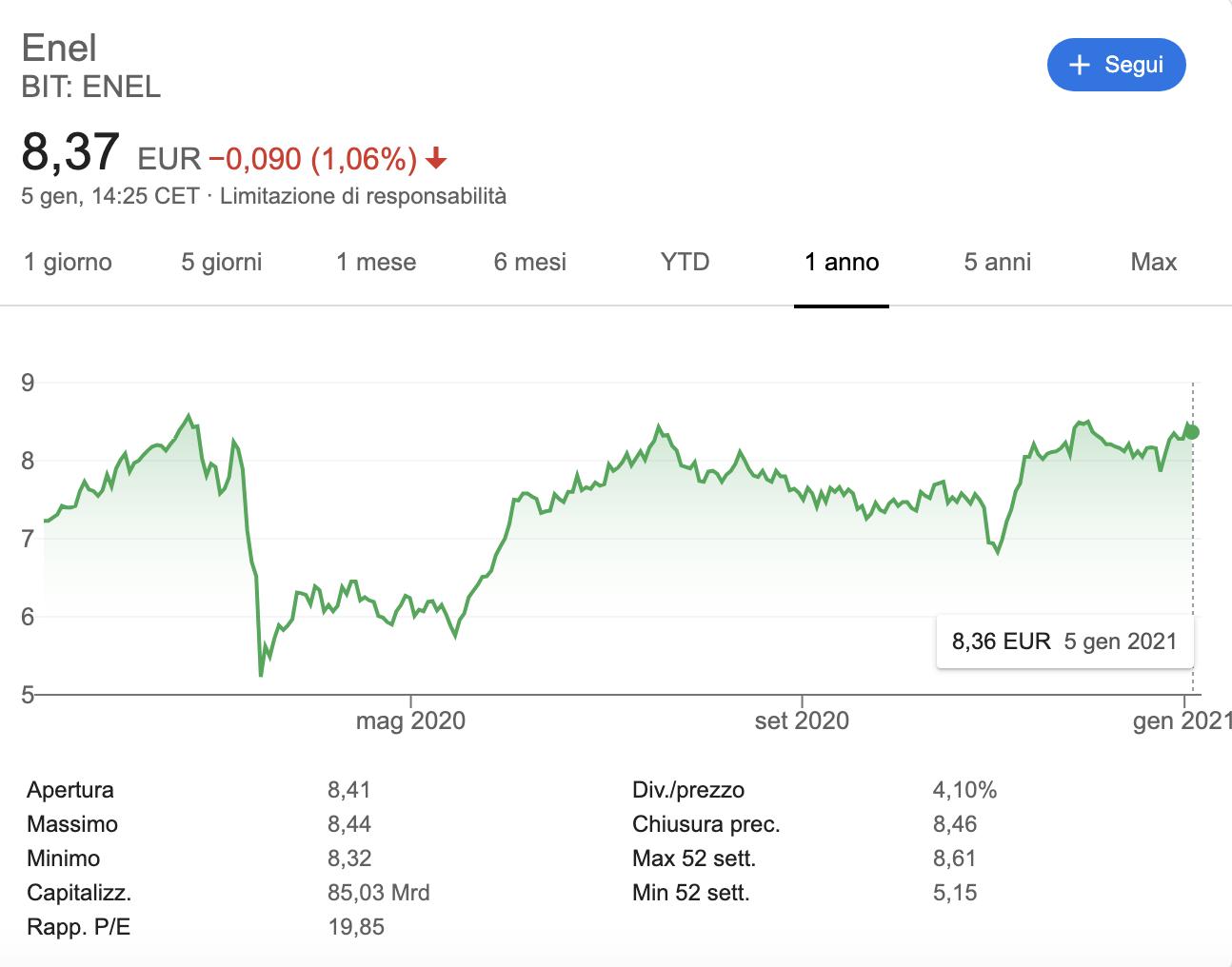 enel valore azionario