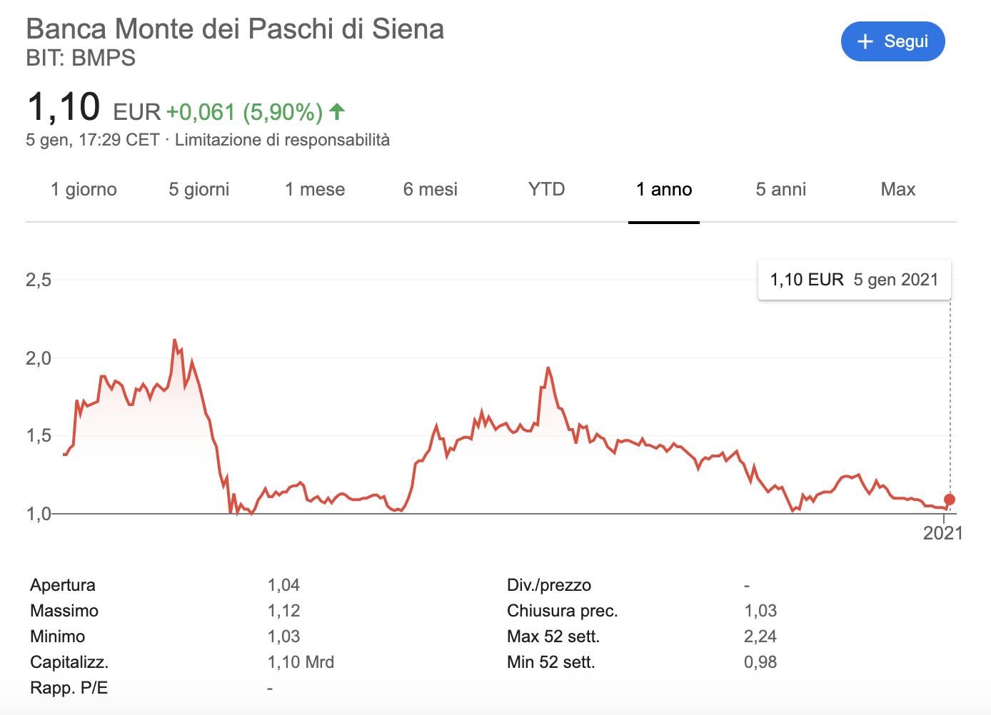 Azioni MPS Banca Monte Paschi 2021, Previsioni: Conviene Investire?